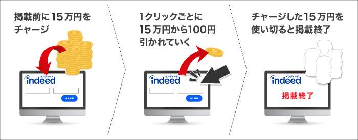 仙台 インディー ド